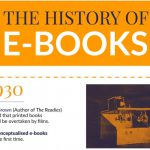 History of ebooks Infographic