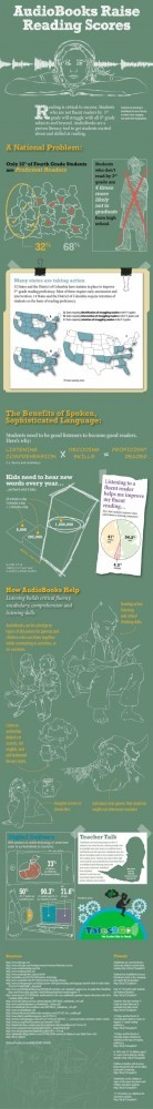 How audiobooks increase literacy Infographic